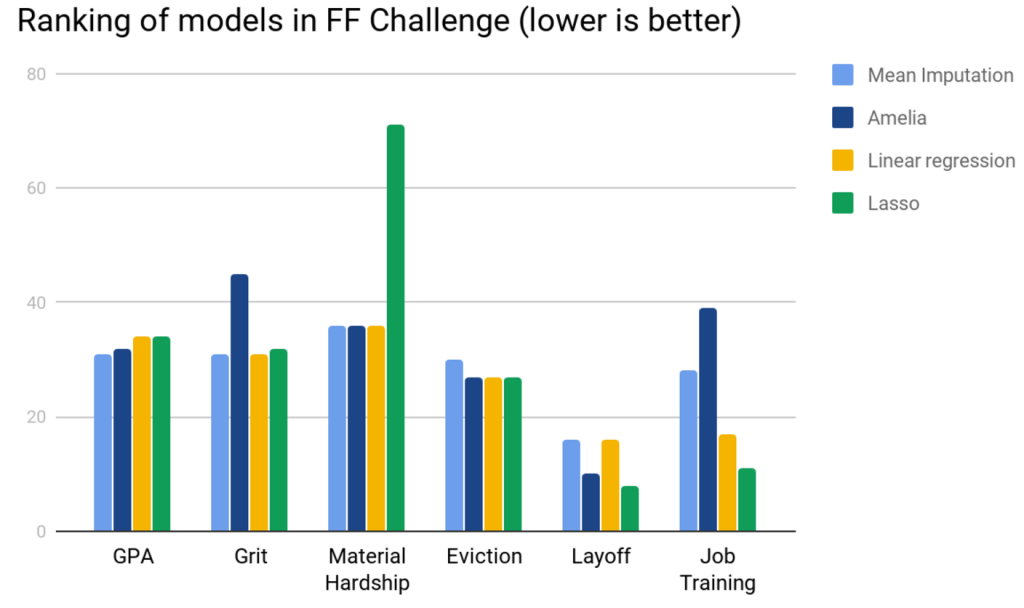 A Data Pipeline for the Fragile Families Challenge | Fragile